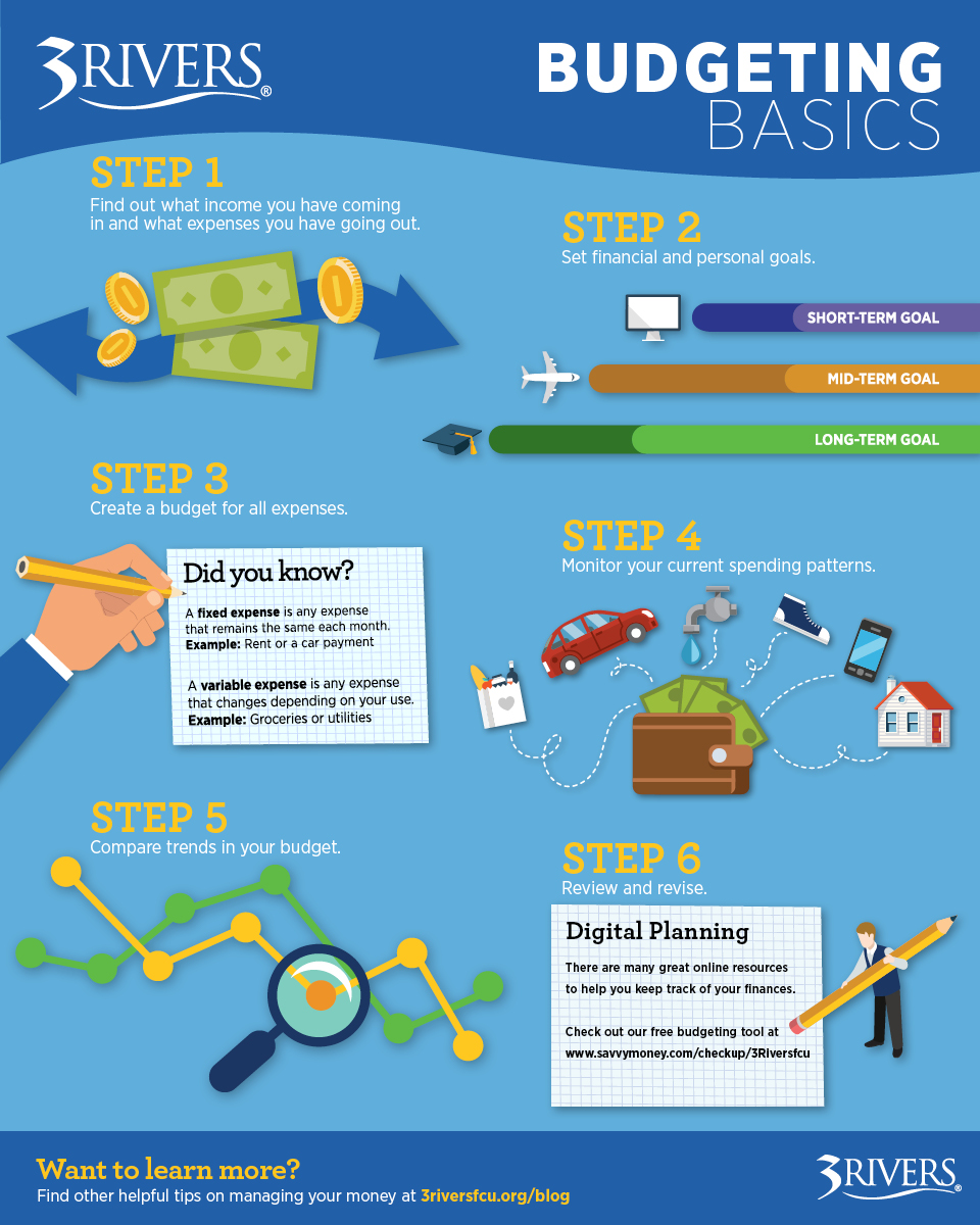 Budgeting Infographic